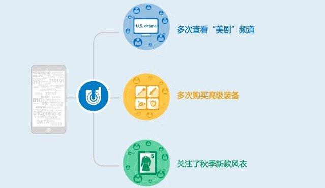 APP运营如何利用消息推送功能_如何用好消息推送(push)做APP运营