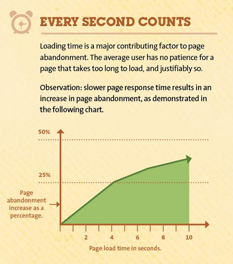 如何通过网页的设计元素提升网站用户的转化率