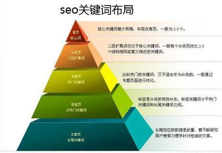 如何让网站符合SEO标准以便利于以后的网站优化推广
