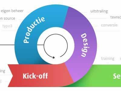 如何提高你的网页设计工作流程