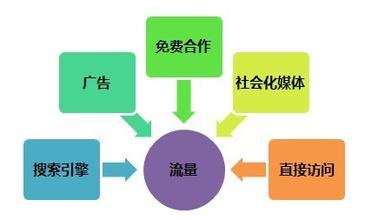 除了seo优化网站还能通过何种方式引流