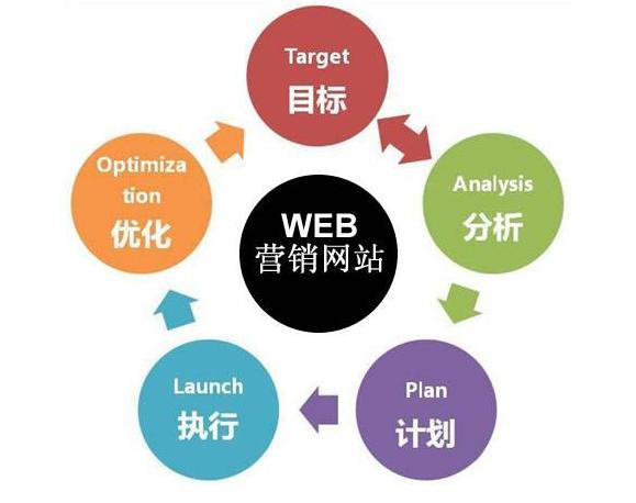 初学者如何做好网络运营和网站营销