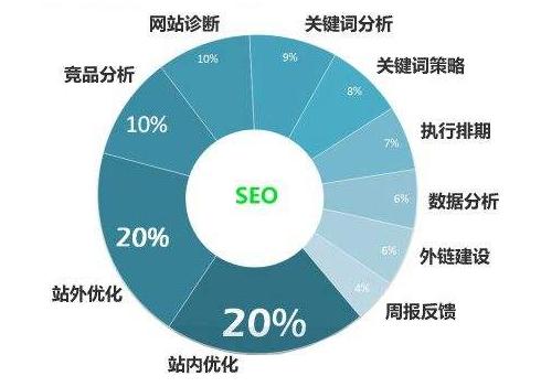 互联网时代网站优化对企业品牌宣传的重要作用